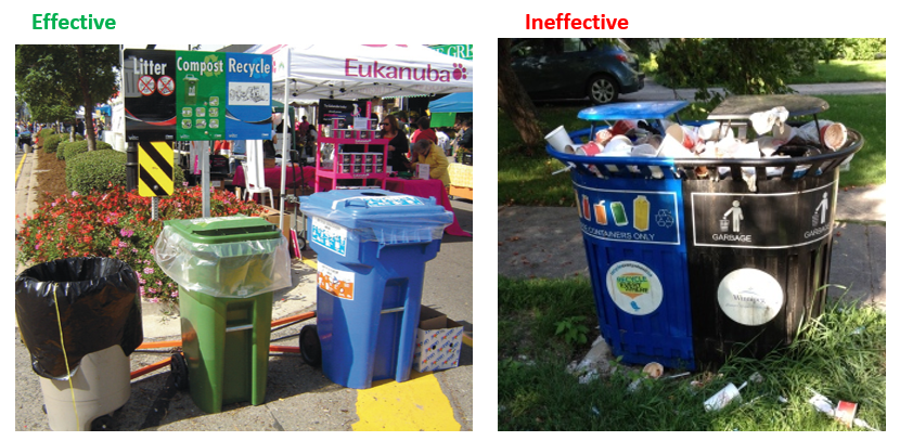 Source (left): https://www1.toronto.ca/City%20Of%20Toronto/Solid%20Waste%20Management%20Services/1.%20Overview/GrGuide2013Source (right): http://www.cbc.ca/news/canada/manitoba/kingston-crescent-residents-fed-up-with-bdi-s-ice-cream-garbage-1.3187158