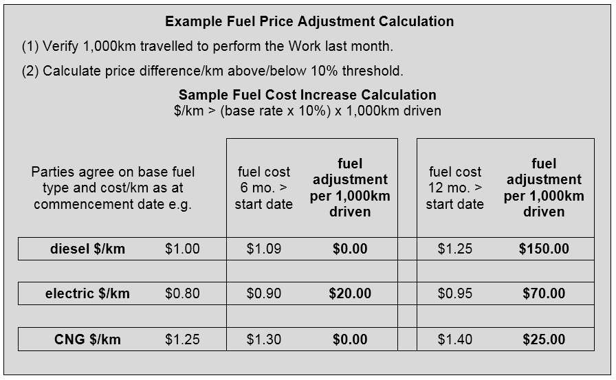 fuel adjustment clause