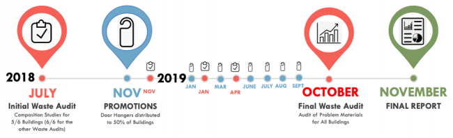 qws-cup-campaign-timeline